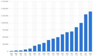 Google Play Store Grafik