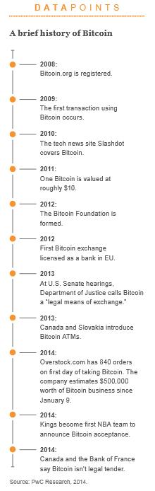 bitcoin gelişimi