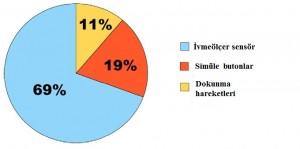 kullanıcı tercihleri grafik