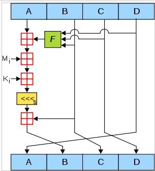 md5 algoritması